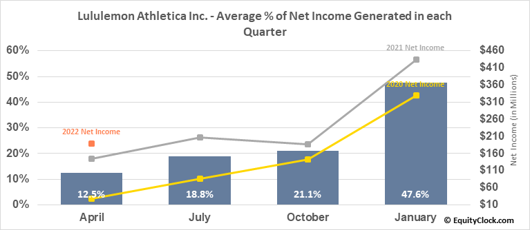 Lululemon Athletica Inc. (NASD:LULU) Net Income Seasonality
