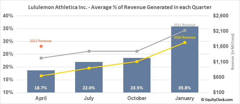 Lululemon Athletica Inc. (NASD:LULU) Revenue Seasonality