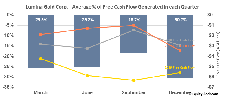 Lumina Gold Corp. (TSXV:LUM.V) Free Cash Flow Seasonality