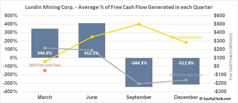 Lundin Mining Corp. (TSE:LUN.TO) Free Cash Flow Seasonality