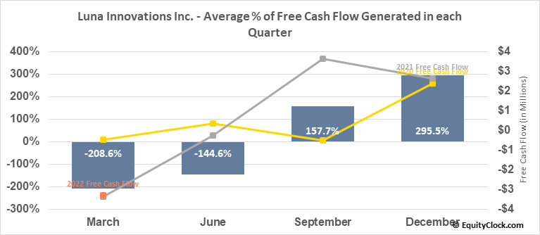 Luna Innovations Inc. (NASD:LUNA) Free Cash Flow Seasonality