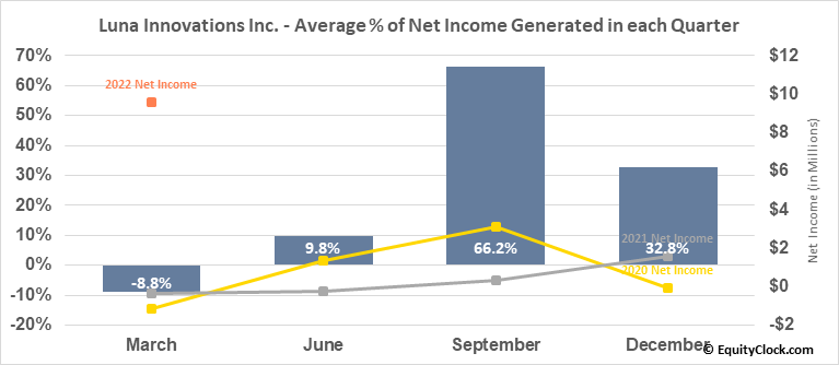 Luna Innovations Inc. (NASD:LUNA) Net Income Seasonality