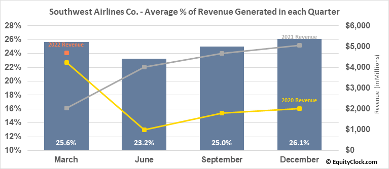 Southwest Airlines Co. (NYSE:LUV) Revenue Seasonality