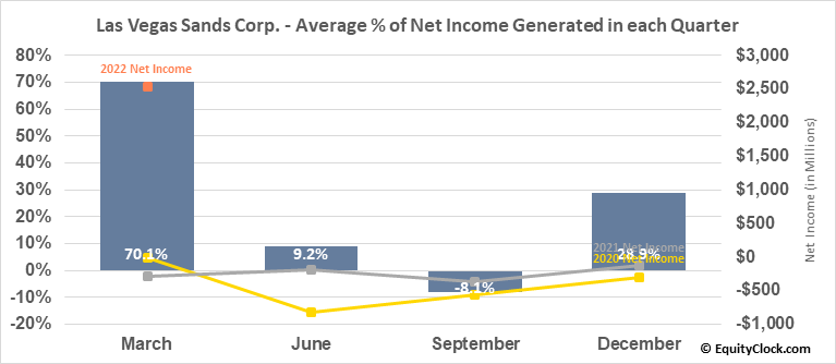 Las Vegas Sands Corp. (NYSE:LVS) Net Income Seasonality