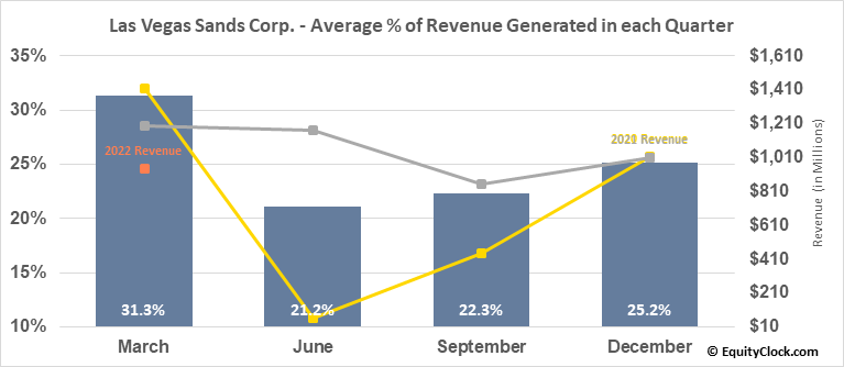 Las Vegas Sands Corp. (NYSE:LVS) Revenue Seasonality