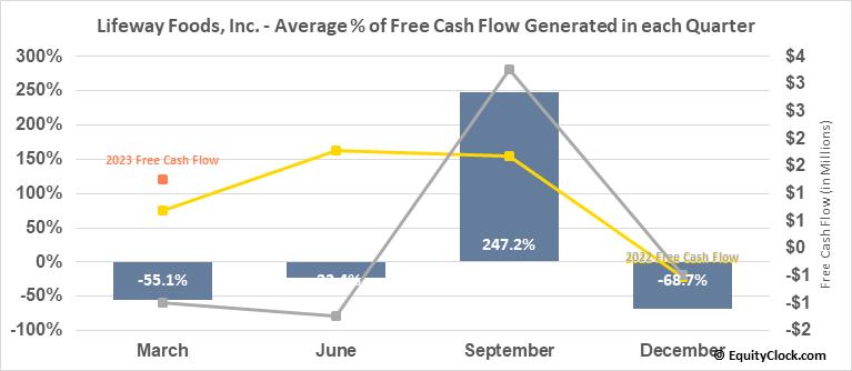 Lifeway Foods, Inc. (NASD:LWAY) Free Cash Flow Seasonality
