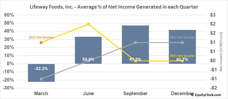 Lifeway Foods, Inc. (NASD:LWAY) Net Income Seasonality