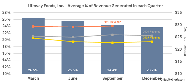 Lifeway Foods, Inc. (NASD:LWAY) Revenue Seasonality
