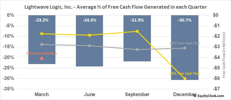 Lightwave Logic, Inc. (OTCMKT:LWLG) Free Cash Flow Seasonality