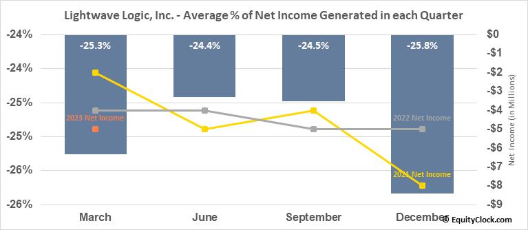 Lightwave Logic, Inc. (OTCMKT:LWLG) Net Income Seasonality