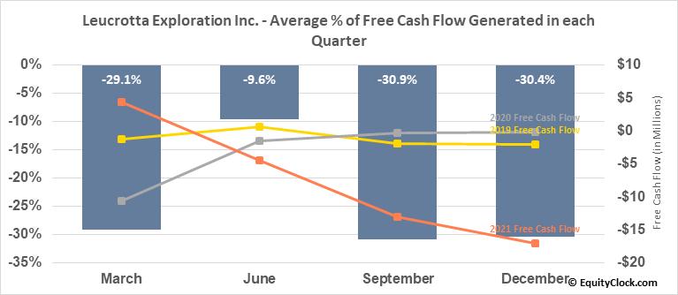 Leucrotta Exploration Inc. (TSXV:LXE.V) Free Cash Flow Seasonality