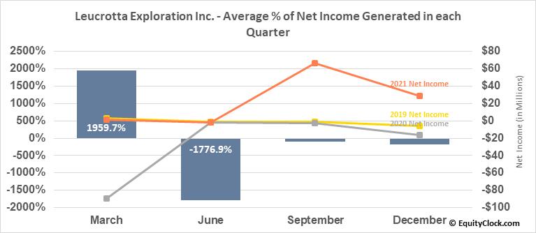 Leucrotta Exploration Inc. (TSXV:LXE.V) Net Income Seasonality