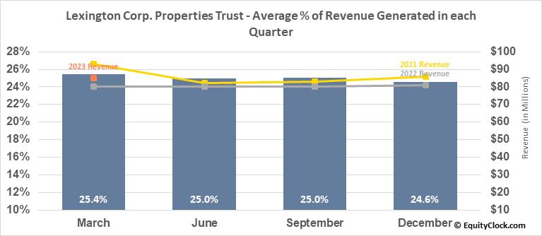 Lexington Corp. Properties Trust (NYSE:LXP) Revenue Seasonality