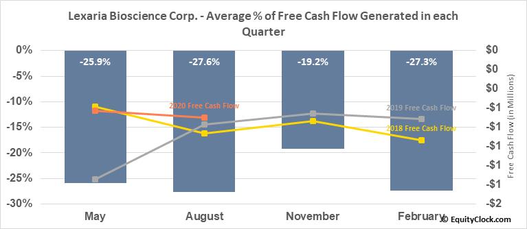 Lexaria Bioscience Corp. (OTCMKT:LXRP) Free Cash Flow Seasonality