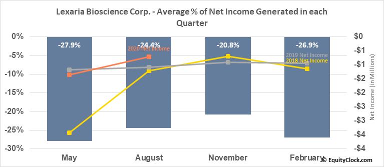 Lexaria Bioscience Corp. (OTCMKT:LXRP) Net Income Seasonality