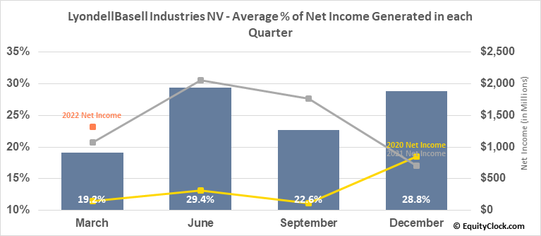 LyondellBasell Industries NV (NYSE:LYB) Net Income Seasonality