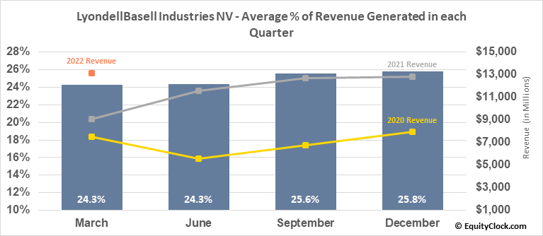 LyondellBasell Industries NV (NYSE:LYB) Revenue Seasonality