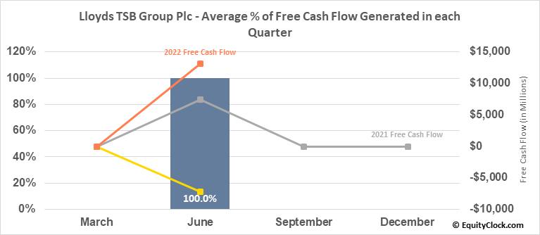 Lloyds TSB Group Plc (NYSE:LYG) Free Cash Flow Seasonality