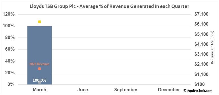 Lloyds TSB Group Plc (NYSE:LYG) Revenue Seasonality