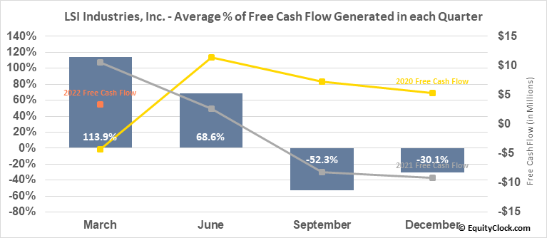LSI Industries, Inc. (NASD:LYTS) Free Cash Flow Seasonality