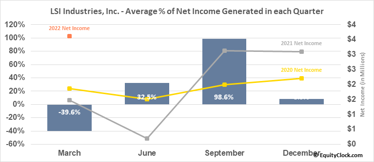 LSI Industries, Inc. (NASD:LYTS) Net Income Seasonality