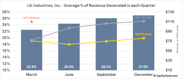 LSI Industries, Inc. (NASD:LYTS) Revenue Seasonality