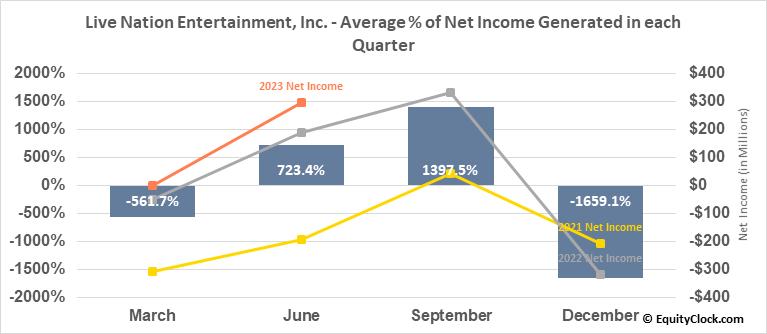 Live Nation Entertainment, Inc. (NYSE:LYV) Net Income Seasonality
