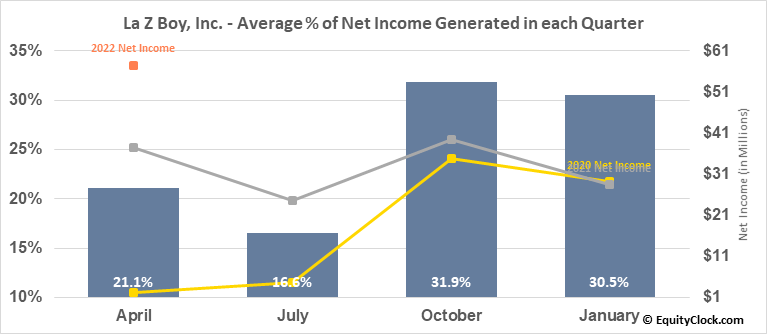La Z Boy, Inc. (NYSE:LZB) Net Income Seasonality