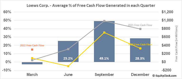 Loews Corp. (NYSE:L) Free Cash Flow Seasonality