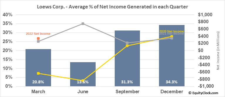Loews Corp. (NYSE:L) Net Income Seasonality