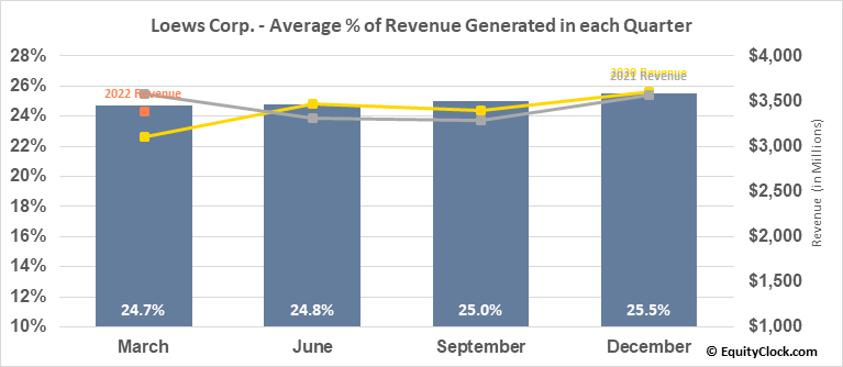 Loews Corp. (NYSE:L) Revenue Seasonality