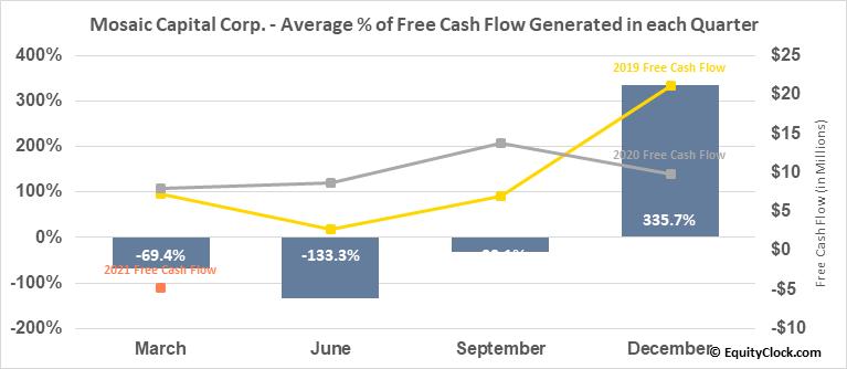 Mosaic Capital Corp. (TSXV:M.V) Free Cash Flow Seasonality