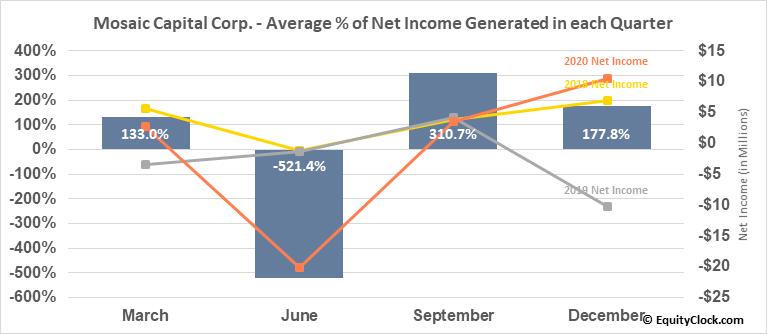 Mosaic Capital Corp. (TSXV:M.V) Net Income Seasonality