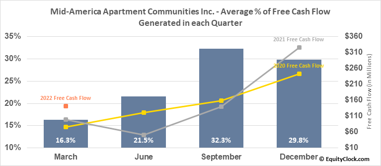 Mid-America Apartment Communities Inc. (NYSE:MAA) Free Cash Flow Seasonality