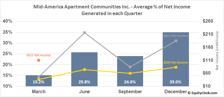 Mid-America Apartment Communities Inc. (NYSE:MAA) Net Income Seasonality