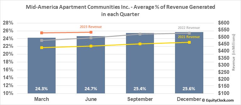 Mid-America Apartment Communities Inc. (NYSE:MAA) Revenue Seasonality