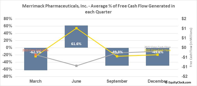 Merrimack Pharmaceuticals, Inc. (NASD:MACK) Free Cash Flow Seasonality