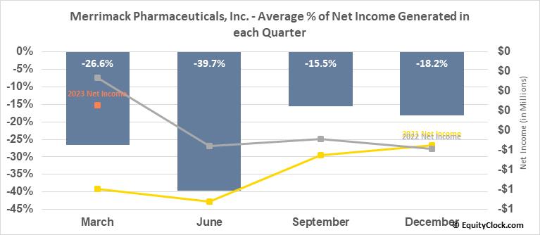 Merrimack Pharmaceuticals, Inc. (NASD:MACK) Net Income Seasonality