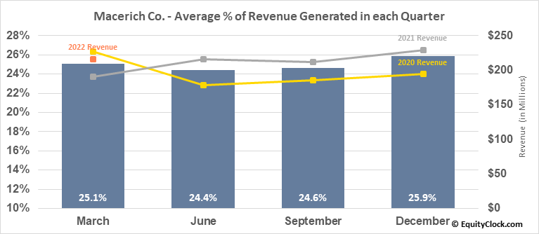 Macerich Co. (NYSE:MAC) Revenue Seasonality