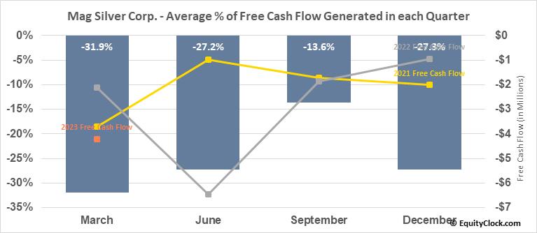 Mag Silver Corp. (TSE:MAG.TO) Free Cash Flow Seasonality