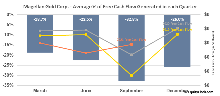 Magellan Gold Corp. (OTCMKT:MAGE) Free Cash Flow Seasonality