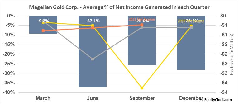 Magellan Gold Corp. (OTCMKT:MAGE) Net Income Seasonality