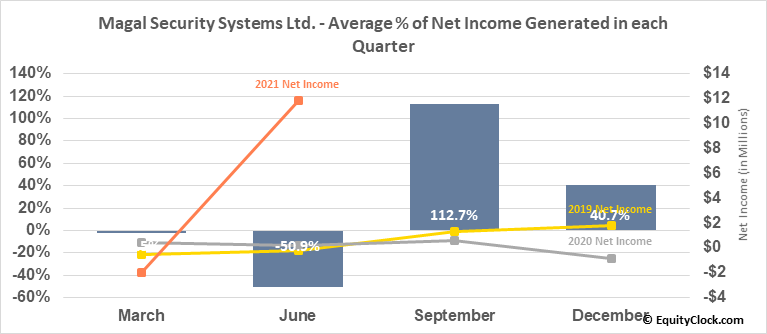 Magal Security Systems Ltd. (NASD:MAGS) Net Income Seasonality