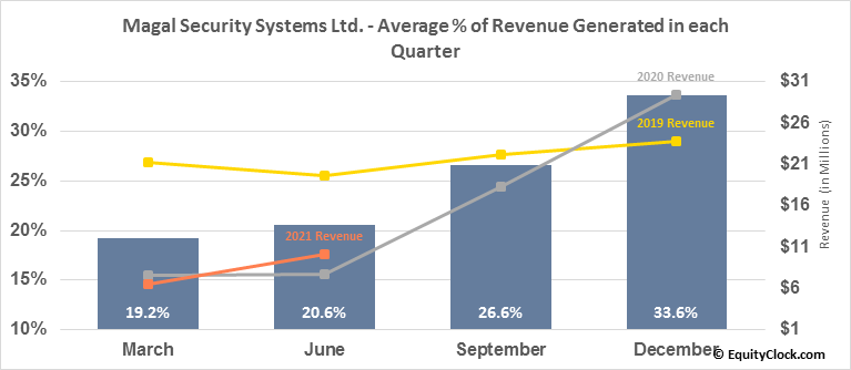 Magal Security Systems Ltd. (NASD:MAGS) Revenue Seasonality