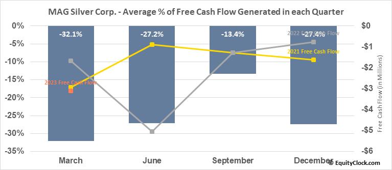 MAG Silver Corp. (AMEX:MAG) Free Cash Flow Seasonality