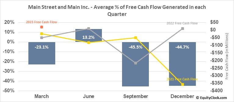 Main Street and Main Inc. (NYSE:MAIN) Free Cash Flow Seasonality
