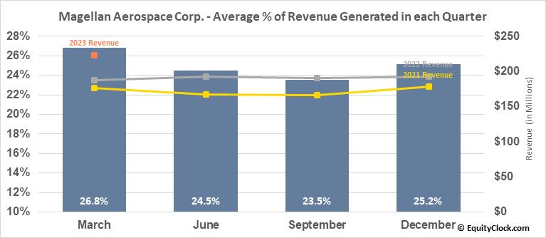 Magellan Aerospace Corp. (TSE:MAL.TO) Revenue Seasonality