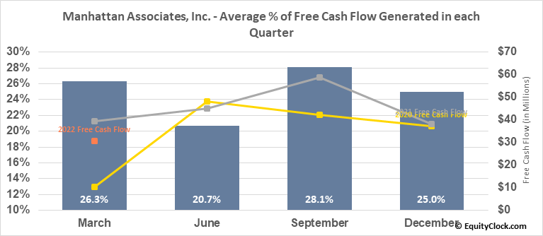 Manhattan Associates, Inc. (NASD:MANH) Free Cash Flow Seasonality