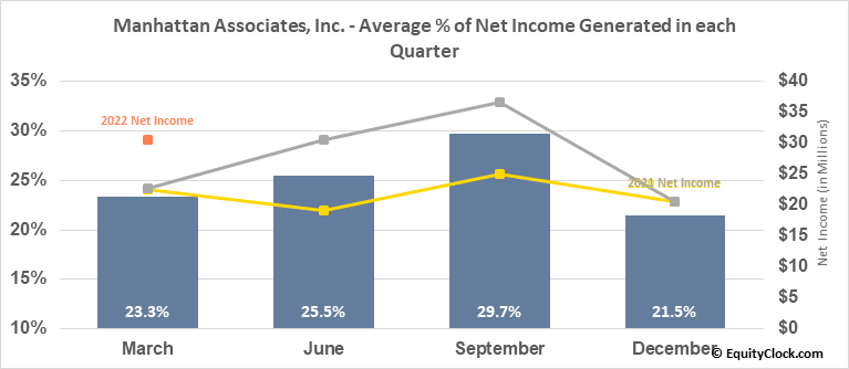 Manhattan Associates, Inc. (NASD:MANH) Net Income Seasonality