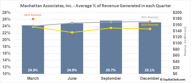Manhattan Associates, Inc. (NASD:MANH) Revenue Seasonality